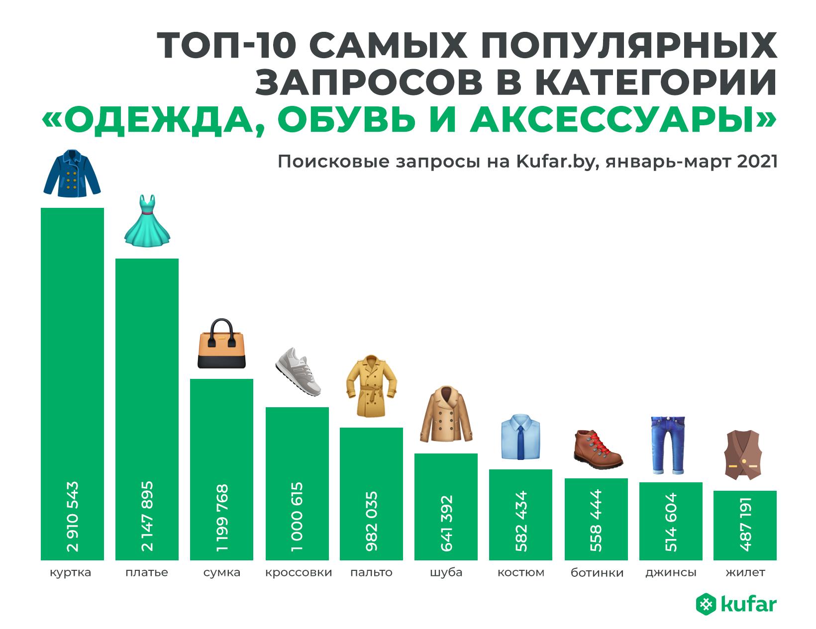 Что носят белорусы: самые популярные вещи, размеры и цвета 1