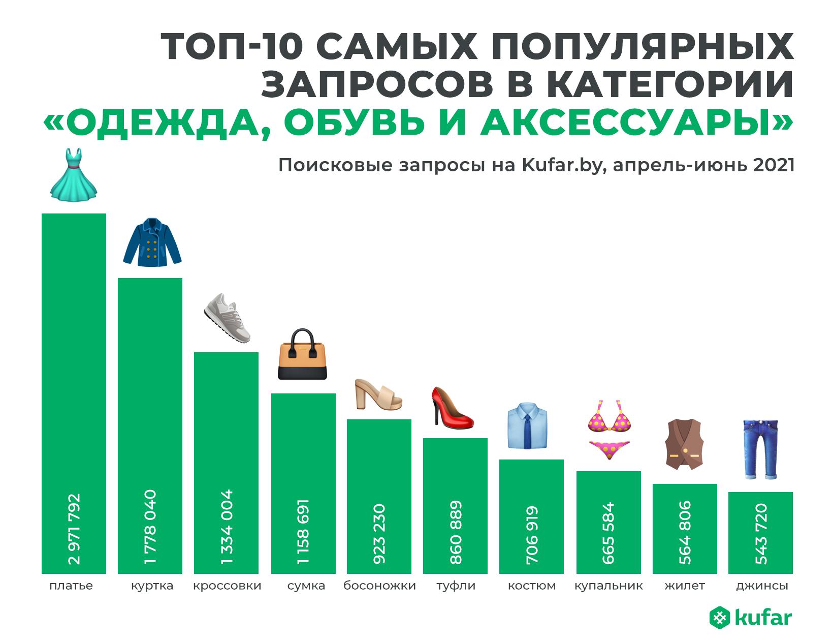 Что носят белорусы: самые популярные вещи, размеры и цвета 2