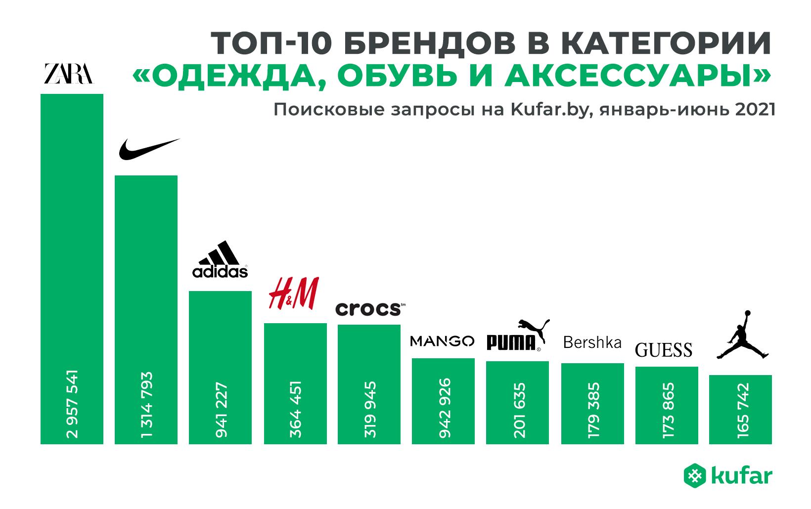Что носят белорусы: самые популярные вещи, размеры и цвета 3