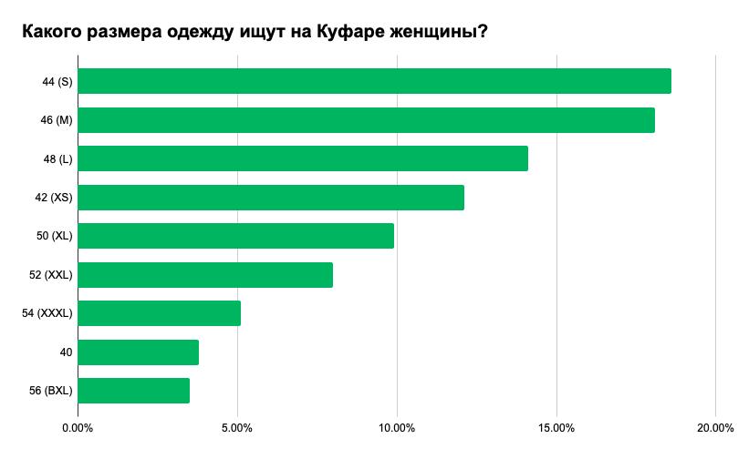 Что носят белорусы: самые популярные вещи, размеры и цвета 4