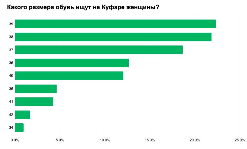 Что носят белорусы: самые популярные вещи, размеры и цвета 5