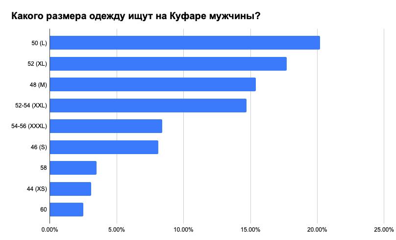 Что носят белорусы: самые популярные вещи, размеры и цвета 6