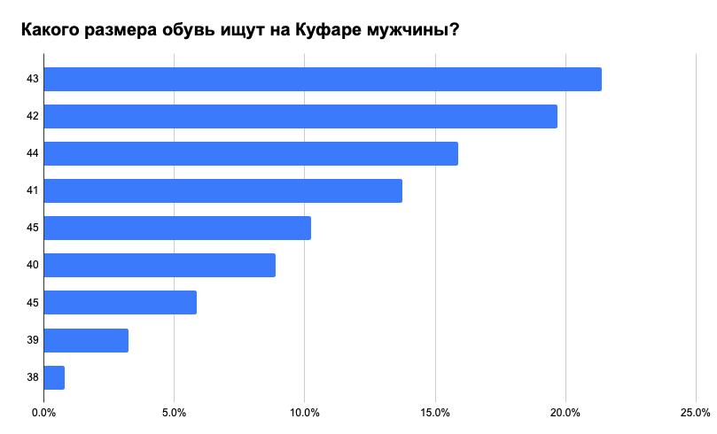 Что носят белорусы: самые популярные вещи, размеры и цвета 7