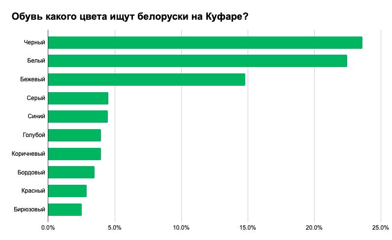 Что носят белорусы: самые популярные вещи, размеры и цвета 9